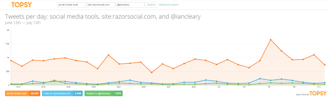 See trends relating to your keywords