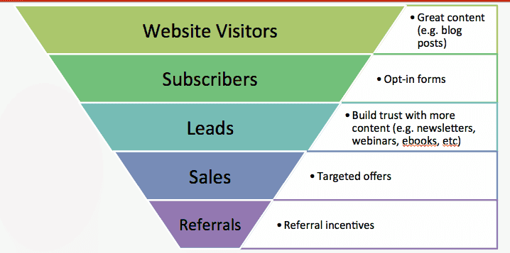 Blog conversion funnel