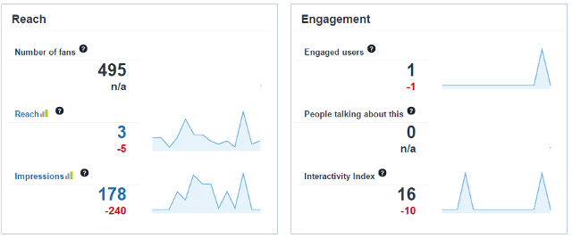 FB Analytics