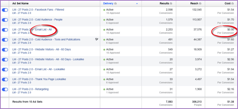 FB ad results 2 - audiences