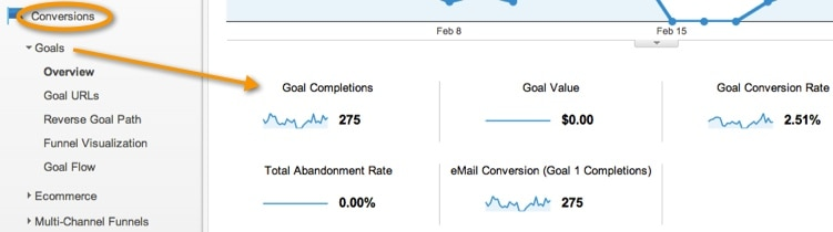Google Analytic Goal Conversions