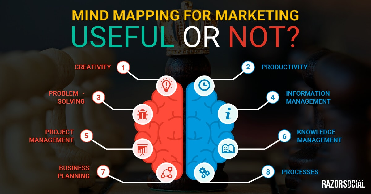 http://www.razorsocial.com/mind-mapping-marketing-useful-not/