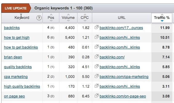 SEMRush Keywords