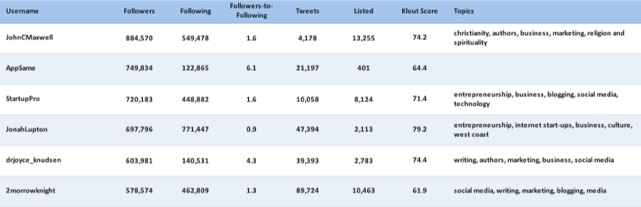 Simply measured influencers