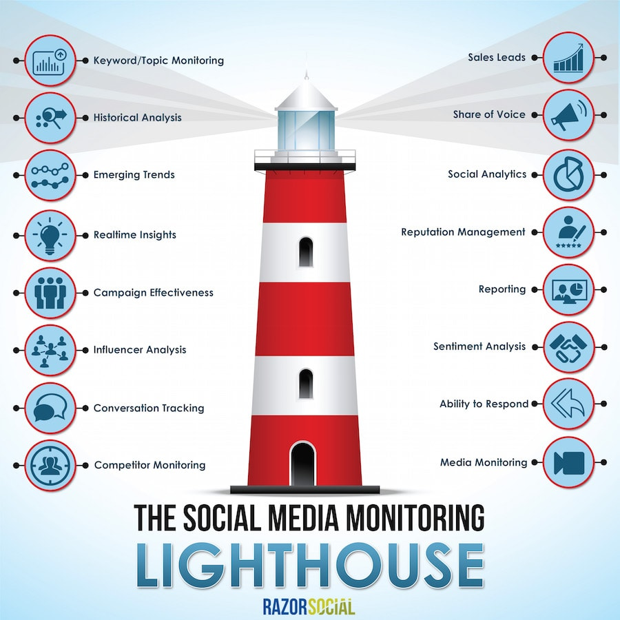 Social-Media-Monitoring-latest.jpg