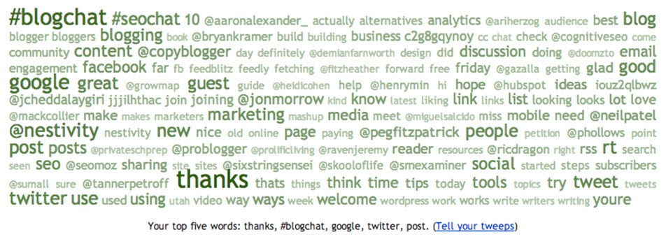 Most used keywords, hashtags, names, etc