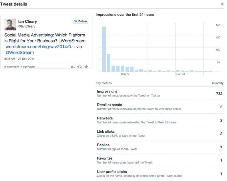Twitter analytics individual Tweet