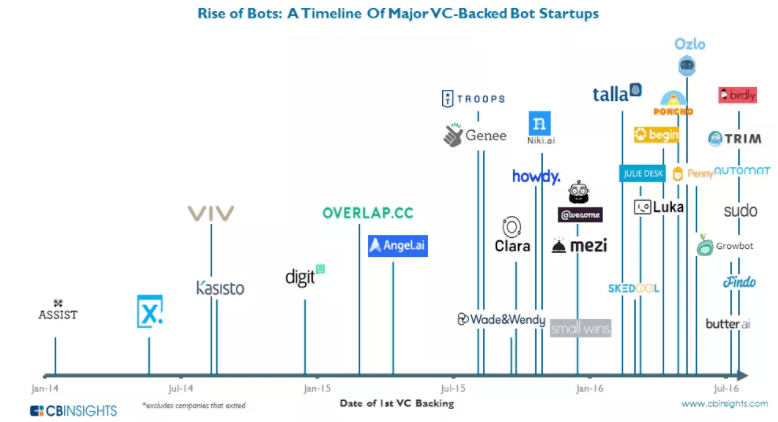 VC backed chatbots