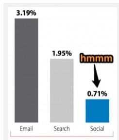 email conversion by source