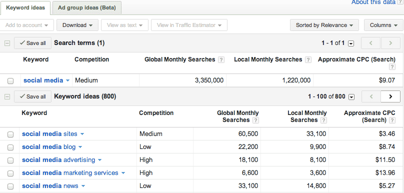Google Adwords Keywords tool