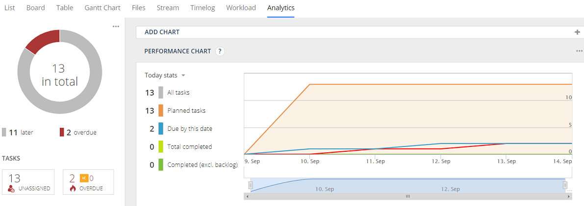 Project Analytics - Wrike Review: How to use Wrike for Managing your Marketing Projects