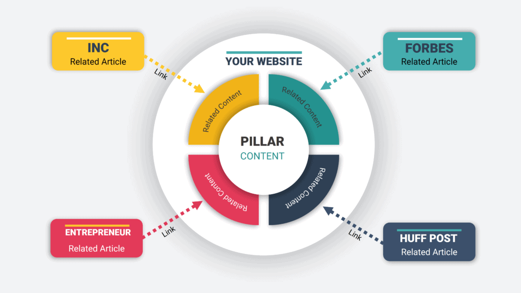 Pillar and cluster content