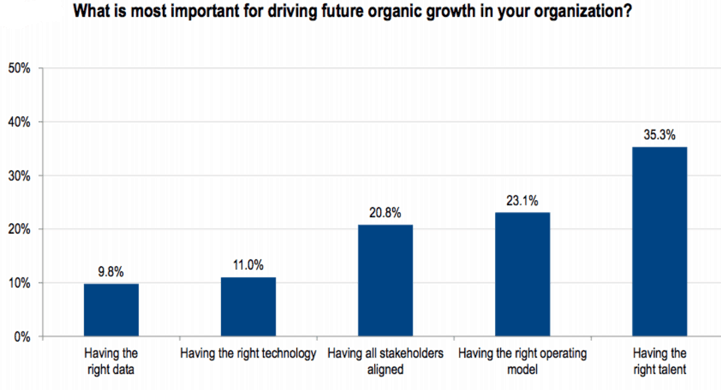 Driving future growth in an organization