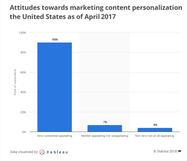 Attitudes towards personalization