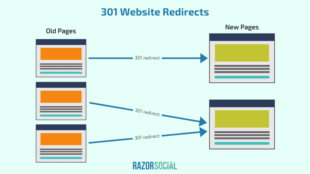 301 Website Redirects