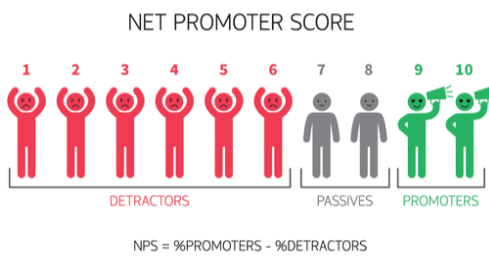Traffic Temperature net promoter score