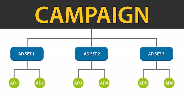 Facebook advertising structure