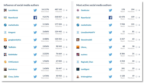 Influence of Social Media Authors