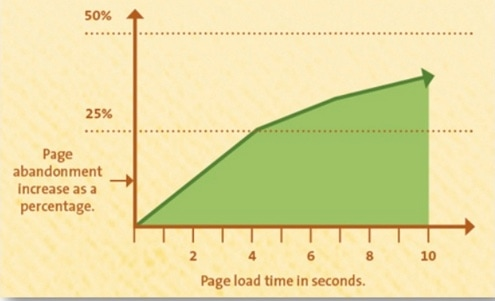 Page Abandon with speed