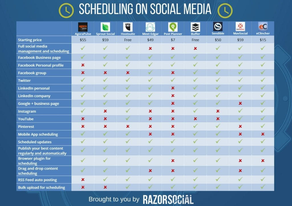 Scheduling on Social Media - Feature Matrix