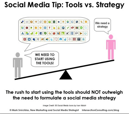 Always think strategy first before tools